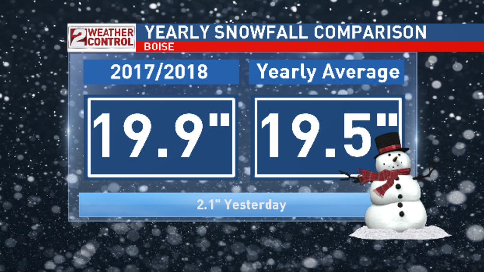 Yesterday's snowfall puts Boise over the top | KBOI