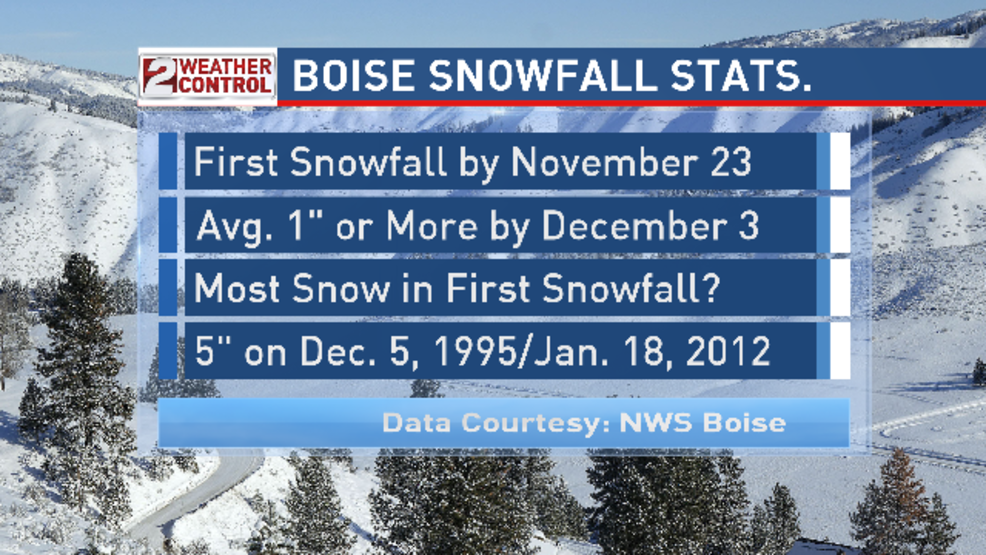 First Snowfall' dates for Boise over the years | KBOI